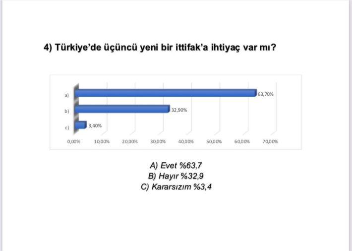4) Türkiye'de üçüncü yeni bir ittifak'a ihtiyaç var mı?